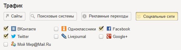 Целевые звонки Яндекс